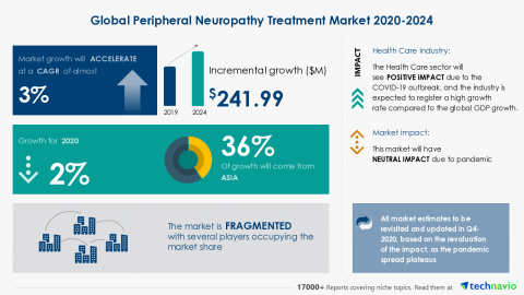 Technavio has announced its latest market research report titled Global Peripheral Neuropathy Treatment Market 2020-2024 (Graphic: Business Wire)