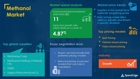 SpendEdge has announced the release of its Global Methanol Market Procurement Intelligence Report (Graphic: Business Wire)