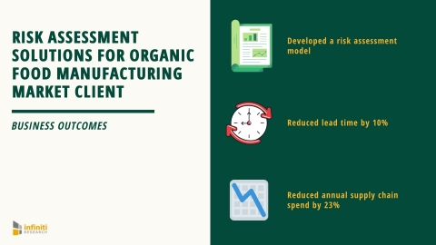 Risk Assessment Solutions for an Organic Food Manufacturing Market Client (Graphic: Business Wire)