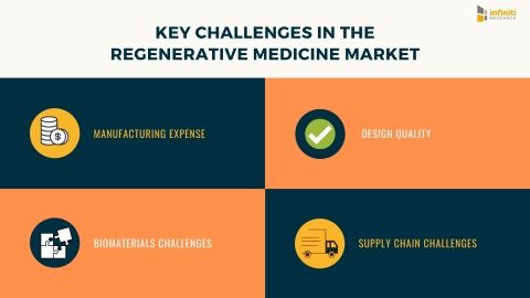 Four Key Challenges of Regenerative Medicine Manufacturing (Graphic: Business Wire)