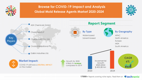 Technavio has announced its latest market research report titled Global Mold Release Agents Market 2020-2024 (Graphic: Business Wire)