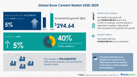 Technavio has announced its latest market research report titled Global Bone Cement Market 2020-2024