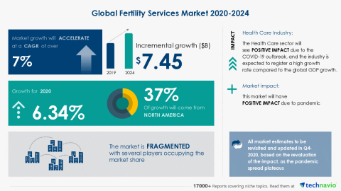 Technavio has announced its latest market research report titled Global Fertility Services Market 2020-2024