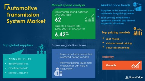 SpendEdge has announced the release of its Global Automotive Transmission System Market Procurement Intelligence Report (Graphic: Business Wire)