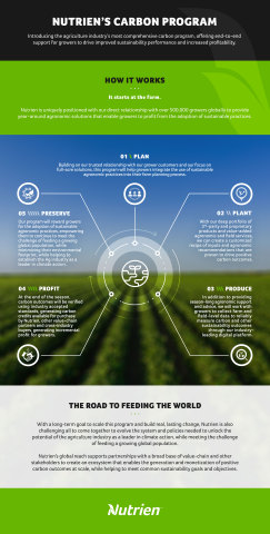 Nutrien Launching Industry's Most Comprehensive Carbon Program to Drive Sustainability in Agriculture (Graphic: Business Wire)