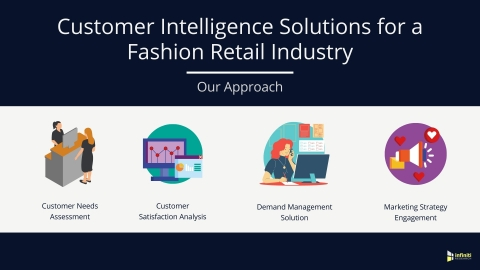 Customer Intelligence Solutions for a Fashion Retail Industry Client: Our Approach (Graphic: Business Wire)