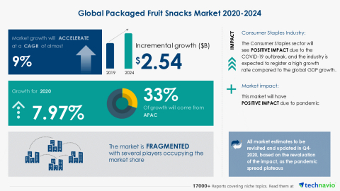 Technavio has announced its latest market research report titled Global Packaged Fruit Snacks Market 2020-2024 (Graphic: Business Wire)
