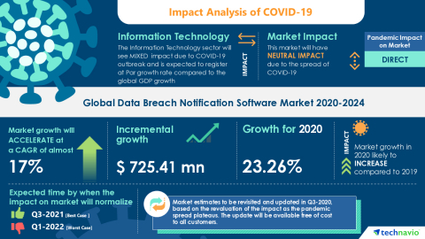 Technavio has announced its latest market research report titled Global Data Breach Notification Software Market 2020-2024 (Graphic: Business Wire)