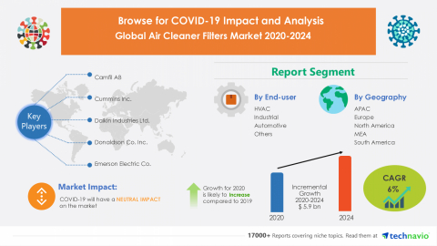 Technavio has announced its latest market research report titled Global Air Cleaner Filters Market 2020-2024 (Graphic: Business Wire)