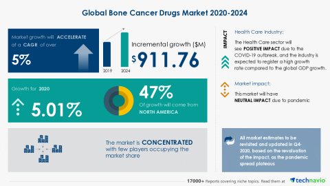 Technavio has announced its latest market research report titled Global Bone Cancer Drugs Market 2020-2024 (Graphic: Business Wire)