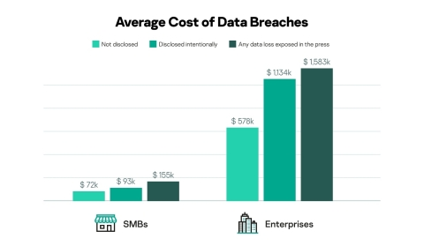 Average cost of a data breach depending on how it was disclosed (Graphic: Business Wire)