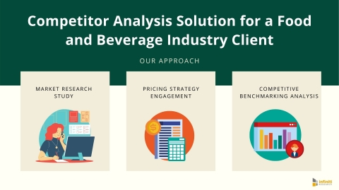 Competitor Analysis Solution for a Food and Beverage Industry Player: Our Approach (Graphic: Business Wire)