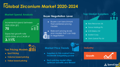 SpendEdge has announced the release of its Global Zirconium Market Procurement Intelligence Report (Graphic: Business Wire)