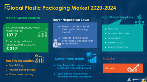 SpendEdge has announced the release of its Global Plastic Packaging Market Procurement Intelligence Report (Graphic: Business Wire)