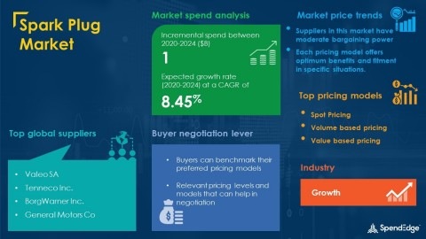 SpendEdge has announced the release of its Global Spark Plug Market Procurement Intelligence Report (Graphic: Business Wire)