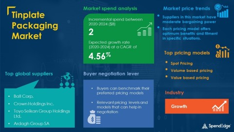 SpendEdge has announced the release of its Global Tinplate Packaging Market Procurement Intelligence Report (Graphic: Business Wire)