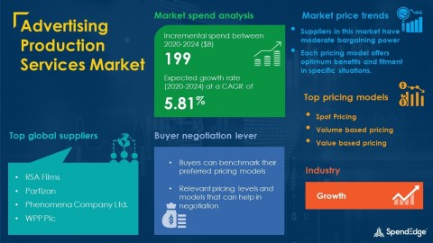 SpendEdge has announced the release of its Global Advertising Production Services Market Procurement Intelligence Report (Graphic: Business Wire)