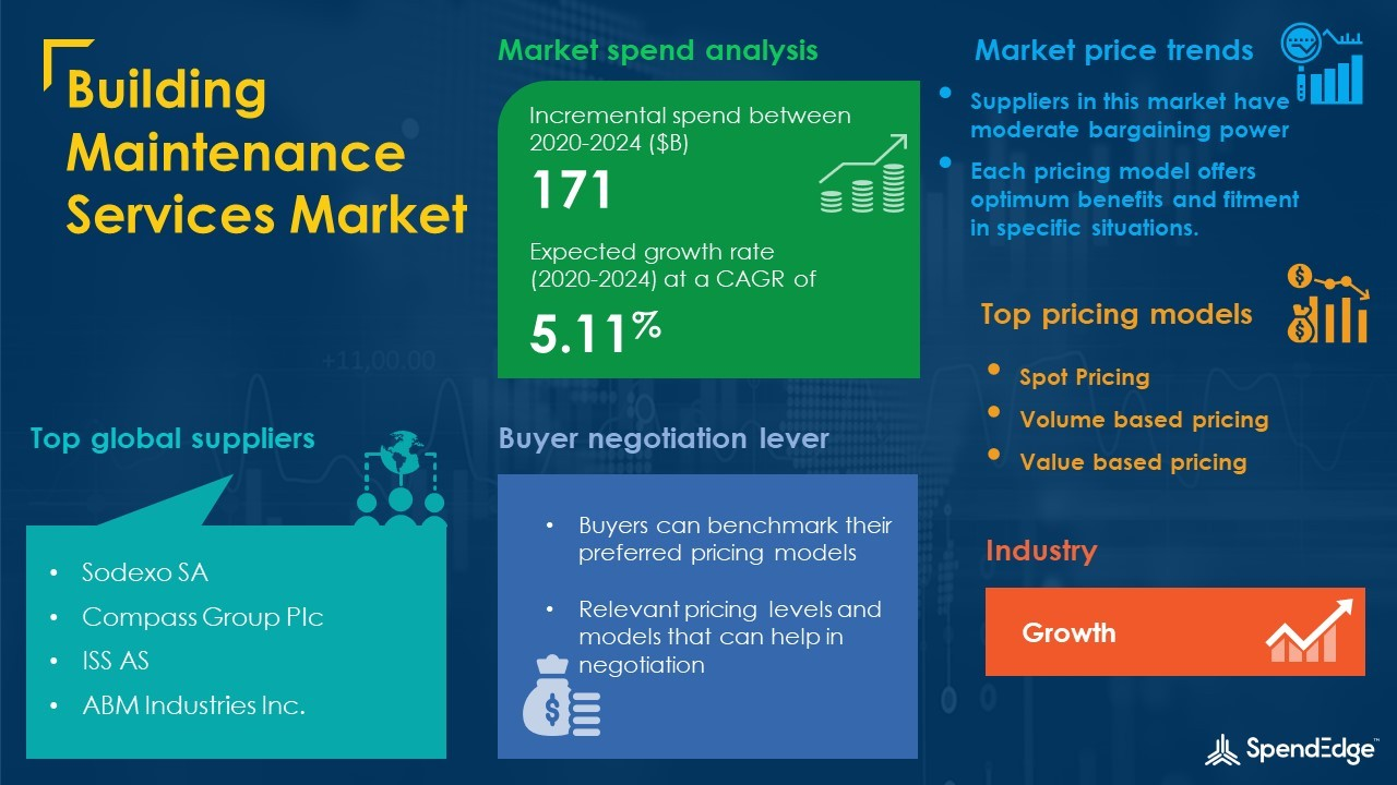 Building Maintenance Services Market Procurement Report | Roadmap to  Recovery for Businesses from the Impact of COVID-19 Pandemic | SpendEdge |  Business Wire