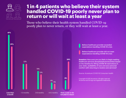 Patient Experience Infographic (Graphic: Business Wire)