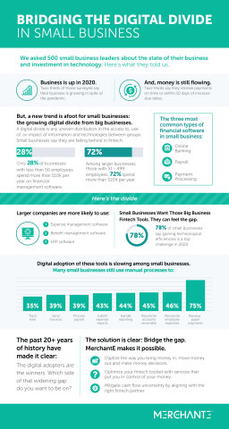 Bridging the digital divide in Small Business. Leading end-to-end digital commerce platform, MerchantE, surveyed 500 small business leaders about the state of their business and investment in technology. (Graphic: Business Wire)