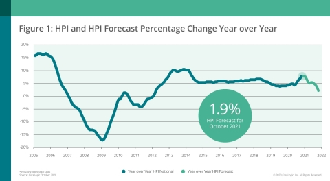 CoreLogic National Home Price Change and Forecast; October 2020 (Graphic: Business Wire)
