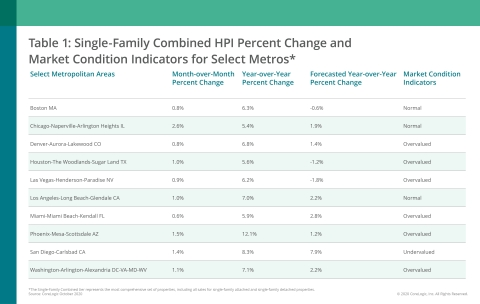 CoreLogic Single-Family Combined Home Price Change, MCI and Forecast by Select Metro Area; October 2020 (Graphic: Business Wire)