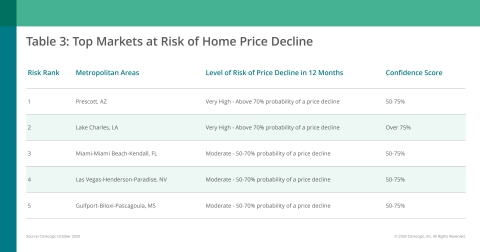 CoreLogic Top Markets at Risk of Home Price Decline; October 2020 (Graphic: Business Wire)