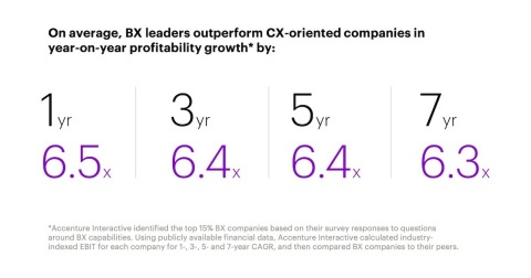 On average, BX leaders outperform CX-oriented companies in year-on-year profitability growth (Graphic: Business Wire)