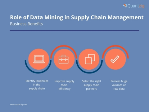 Role of Data Mining in Supply Chain Management (Graphic: Business Wire)