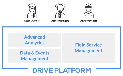 Power Factor's Drive platform for asset performance management (Graphic: Business Wire)