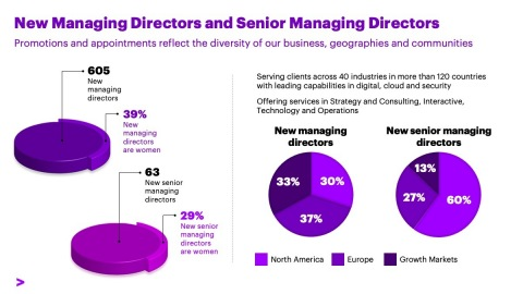 New Managing Directors and Senior Managing Directors (Graphic: Business Wire)