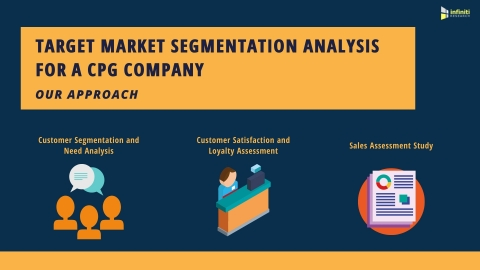 Target Market Segmentation Analysis for a CPG Company: Our Approach (Graphic: Business Wire)