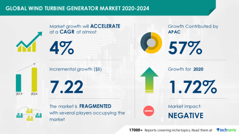 Technavio has announced its latest market research report titled Wind Turbine Generator Market 2020-2024 (Graphic: Business Wire)
