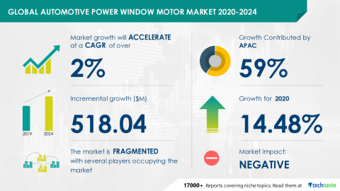 Technavio has announced its latest market research report titled Automotive Power Window Motor Market by Application and Geography - Forecast and Analysis 2020-2024 (Graphic: Business Wire)