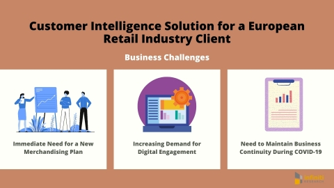 Customer Intelligence Solution for a European Retail Industry Client: Business Challenges (Graphic: Business Wire)