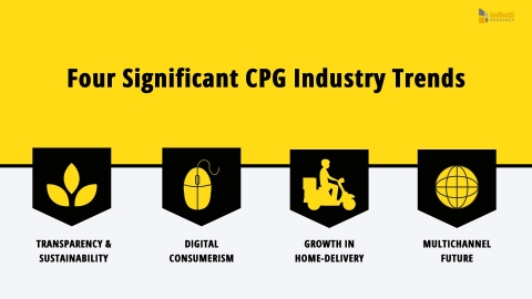 Four Significant CPG Industry Trends (Graphic: Business Wire)