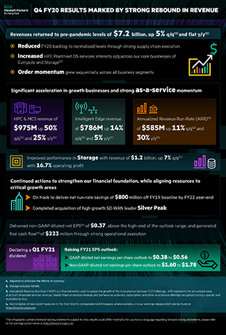 HPE Q4 Results Marked by Strong Rebound in Review