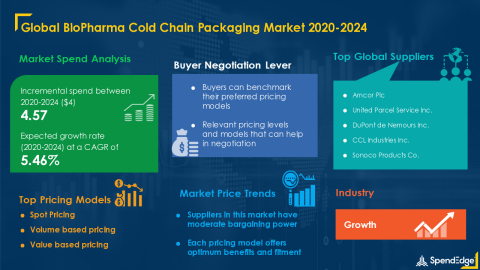 SpendEdge has announced the release of its Global Bio Pharma Cold Chain Packaging Market Procurement Intelligence Report (Graphic: Business Wire)