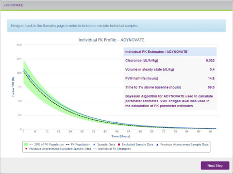 Sample PK Profile on the myPKFiT for ADYNOVATE HCP software. 2 (Photo: Business Wire)