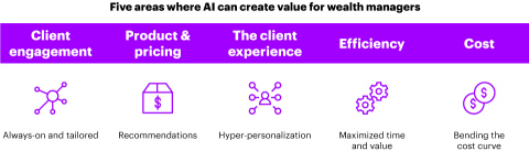 Where AI can create value in wealth management (Graphic: Business Wire)