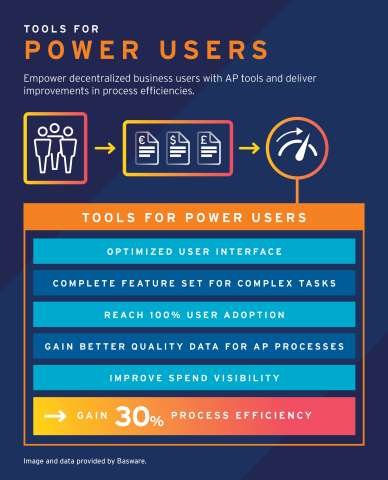 Tools for power users: empower decentralized business users with AP tools and deliver improvements in process efficiencies. Source: Basware