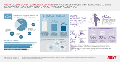 The ABBYY Global COVID Technology Survey investigated the impact of COVID-19 and automation technologies on office workers in 20 industries across the U.S., UK, France, and Germany. (Graphic: Business Wire)