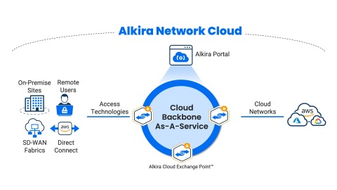 Alkira extends its cloud network infrastructure to the cloud backbone, on-premises and branch networks. (Graphic: Business Wire)