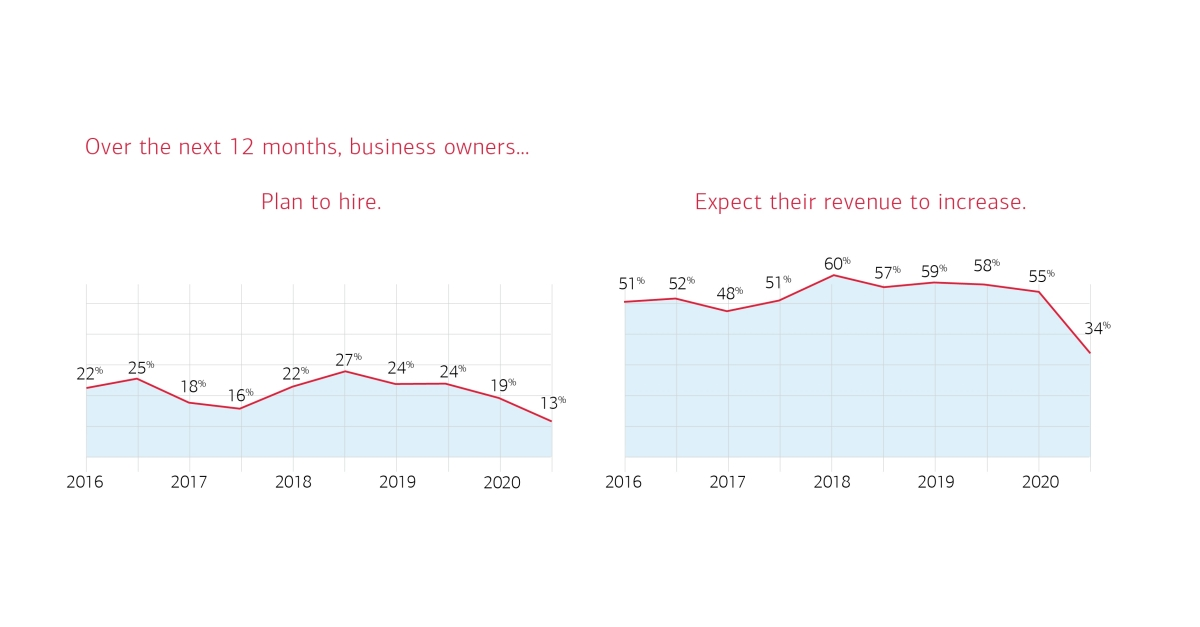 www.businesswire.com: Bank of America Research Finds Small Business Owners Remained Resilient During a Challenging Year