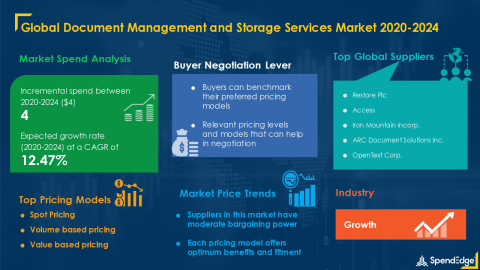 SpendEdge has announced the release of its Global Document Management and Storage Services Market Procurement Intelligence Report (Graphic: Business Wire)