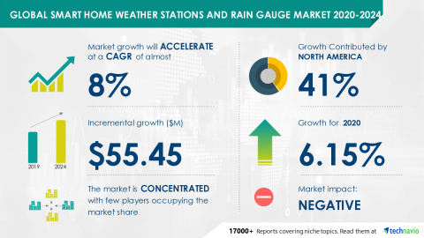 Technavio has announced its latest market research report titled Global Smart Home Weather Stations and Rain Gauge Market 2020-2024 (Graphic: Business Wire)