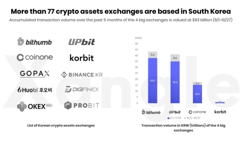Bithumb Korea (Bithumb) ranked first in crypto trading volume in Korea. According to Xangle's recent 'Report on Virtual Asset Market in Korea,' the accumulation of the crypto trading amount of Bithumb during the past 5 months (June 1 ~ October 27, 2020) reached KRW 43.4 trillion. During the same period, the accumulated trading amount of top 4 crypto exchanges in Korea (Bithumb, UPbit, Coinone and Korbit) exceeded KRW 100 trillion. The virtual asset market in Korea ranked third among 154 countries. For one year between June 2019 and June 2020, the on-chain transaction volume of virtual assets in Korea reached KRW 250 trillion, ranking third in the world after China and the United States. (Graphic: Business Wire)