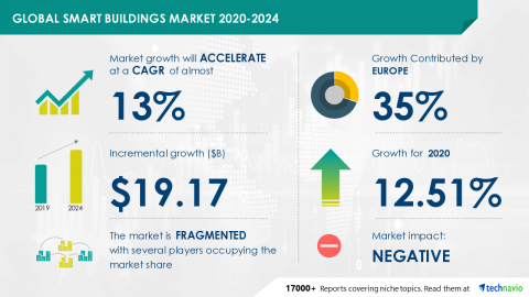 Technavio has announced its latest market research report titled Global Smart Buildings Market 2020-2024 (Graphic: Business Wire)