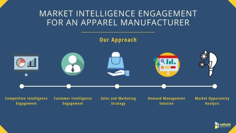 Market Intelligence Solutions for an Apparel Manufacturing Industry: Our Approach (Graphic: Business Wire)