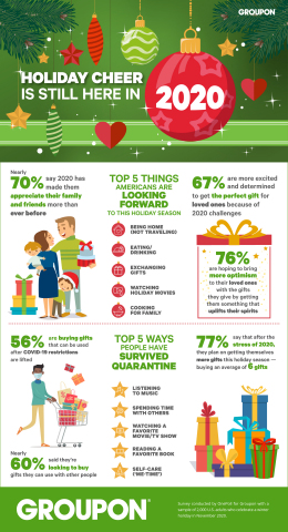 In a new Groupon holiday survey, nearly 70% of people say they're more appreciative of family and friends as a result of 2020's challenges. (Graphic: Business Wire).